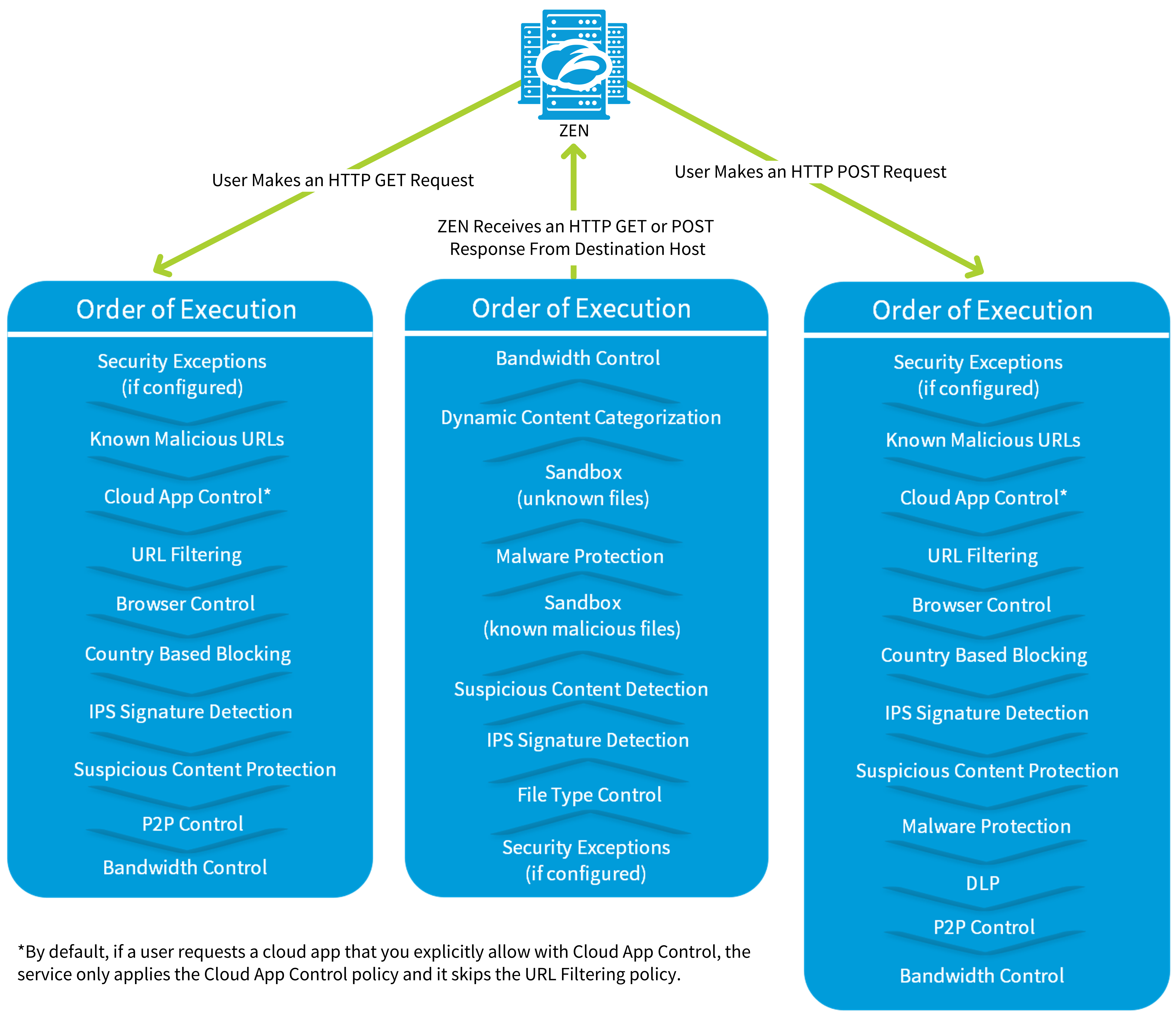 About Policy Enforcement   Zscaler