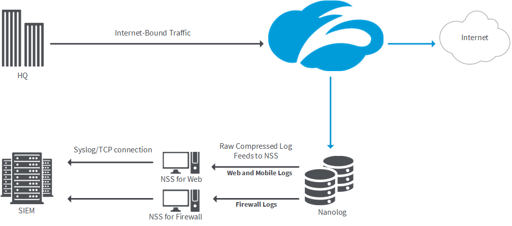 Diagram of copies of web and mobile logs and firewall logs being streamed to each NSS in a compressed format