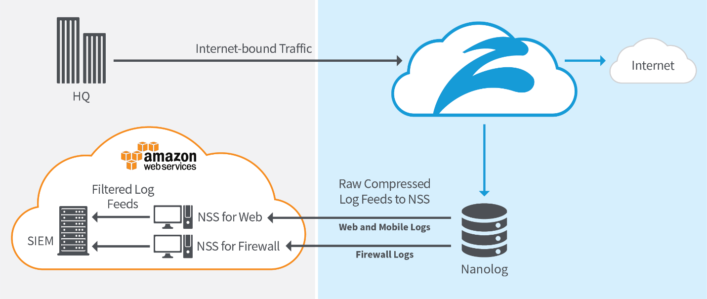 About Nanolog Streaming Service (NSS) | Zscaler