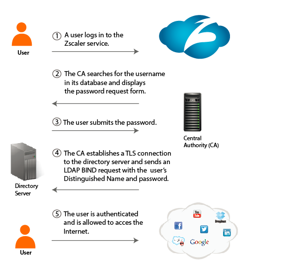 About LDAP User Synchronization | Zscaler
