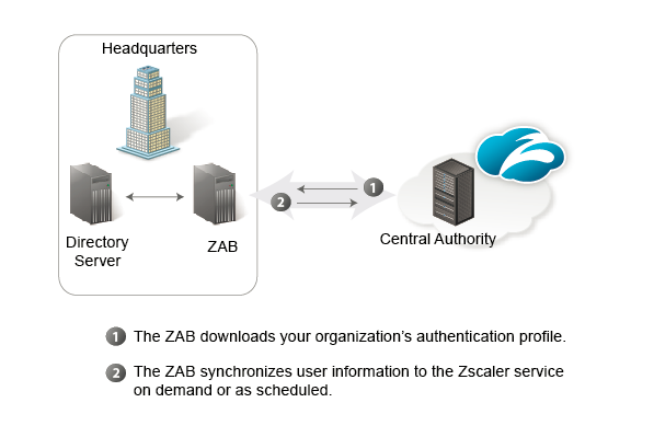 About the Zscaler Authentication Bridge | Zscaler