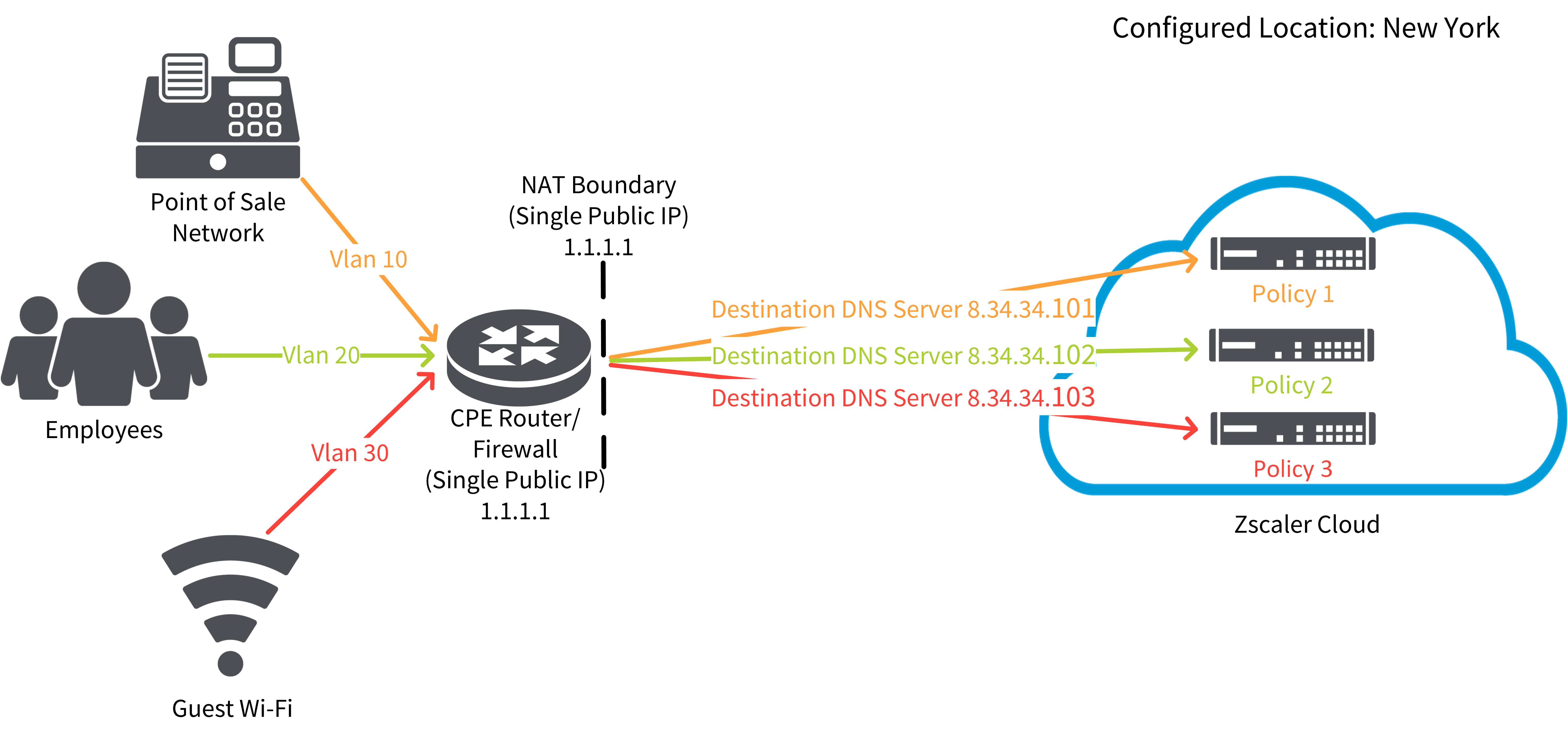 Configuring Shift Policies   Zscaler