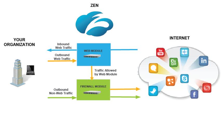 Zscaler zen proxy