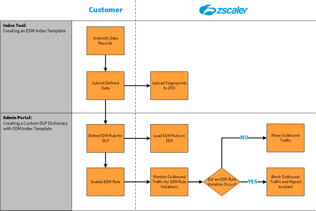 Workflow Diagram for Exact Data Match Index Template Creation