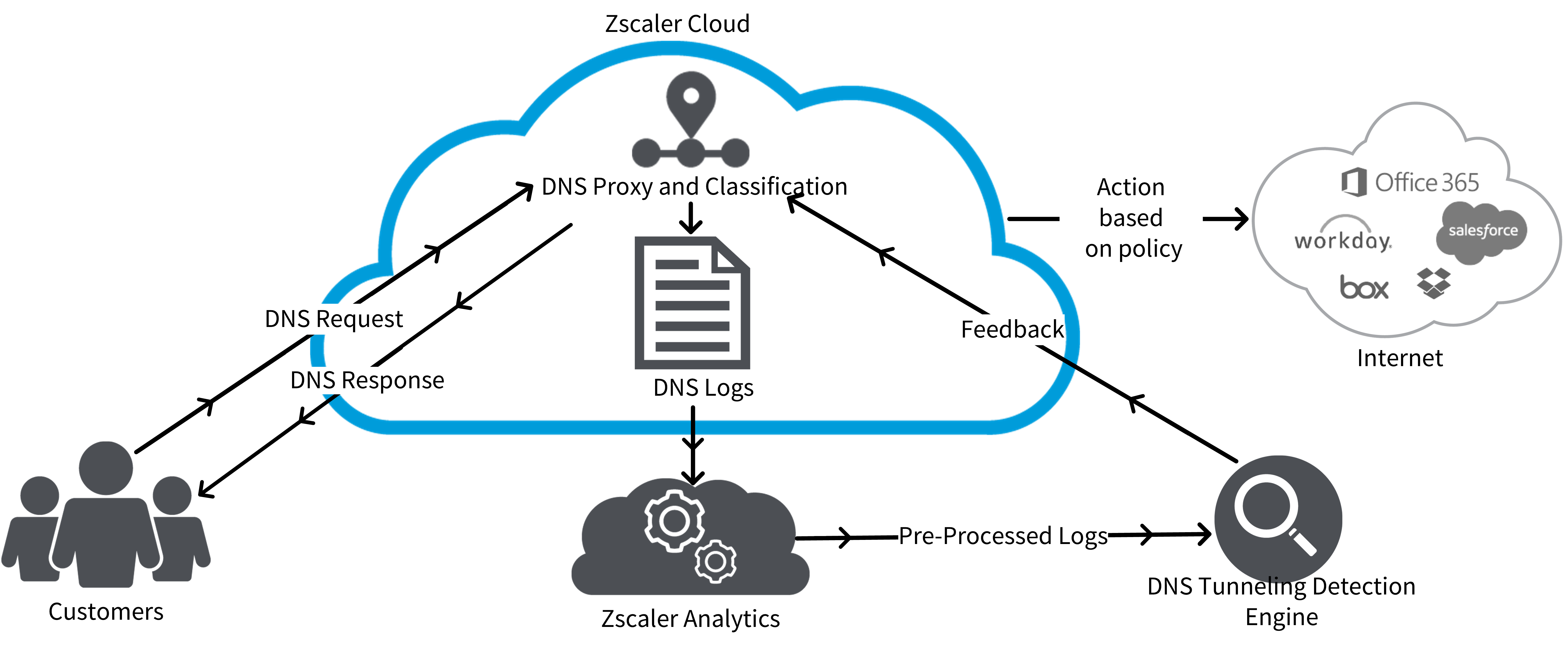 Diagram explaining how Zscaler tunneling detection