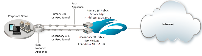 Determining Optimal MTU for GRE or IPSec Tunnels | Zscaler