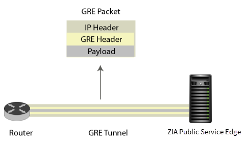 About Generic Routing Encapsulation (GRE) | Zscaler