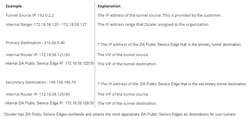 Example of what Zscaler sends to organizations configuring GRE tunnels