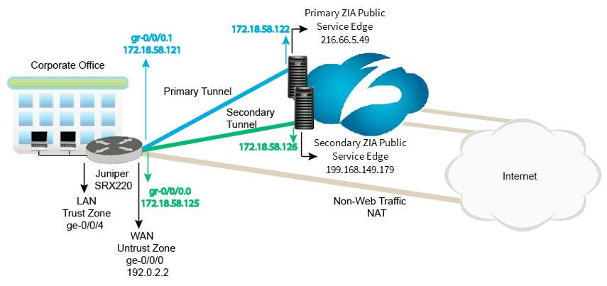 Diagram of GRE tunnel configuration from Juniper SRX to Zscaler Enforcement Nodes