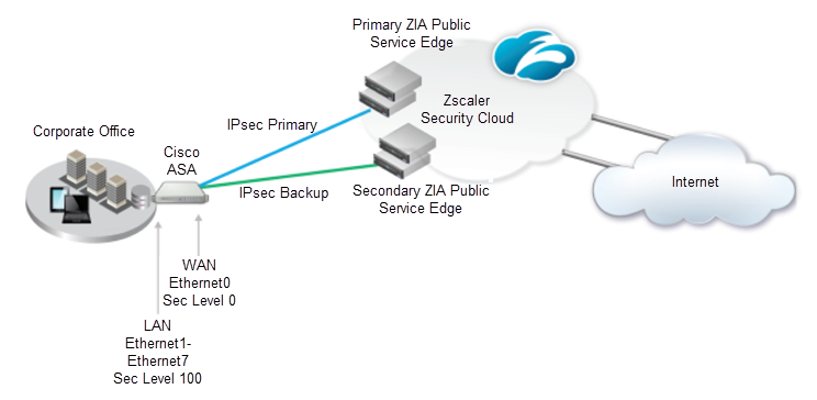 IPSec VPN Configuration Guide for Cisco ASA 5505 | Zscaler