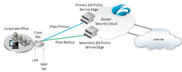 IPSec VPN Configuration Guide for Cisco 881 ISR | Zscaler
