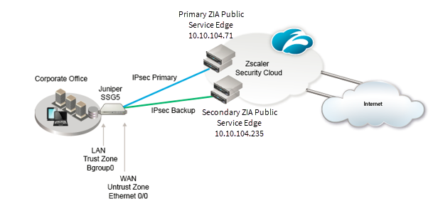 A network diagram showing the primary and secondary IPSec tunnels from a Juniper SSG5 to two Zscaler ZENs.