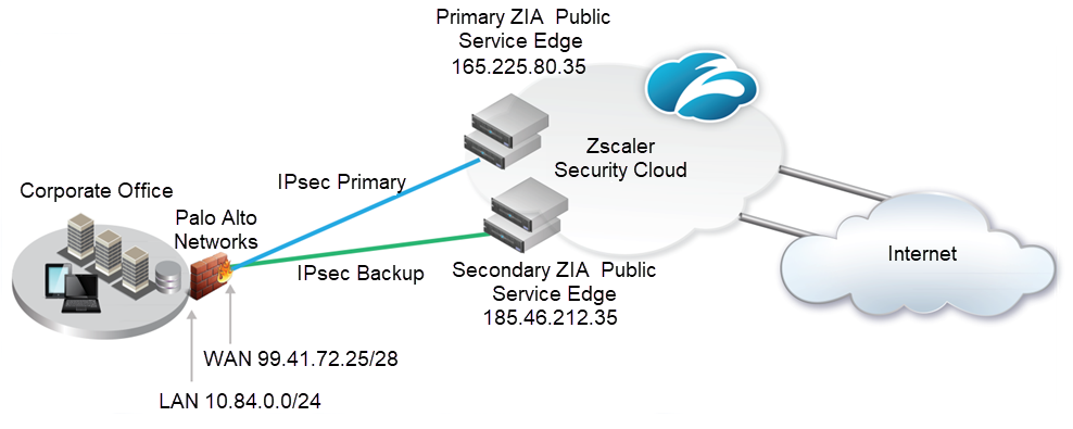zia palo alto networks ipsec diagram 8x - Palo Alto Networks Site To Site Vpn