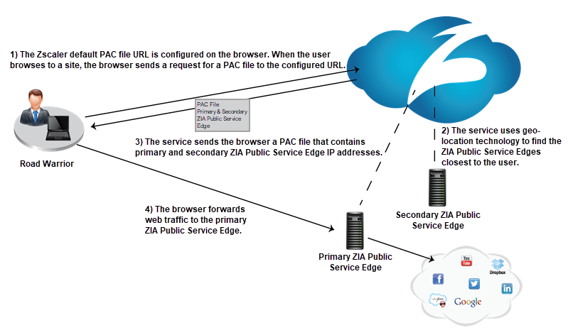 About PAC File | Zscaler