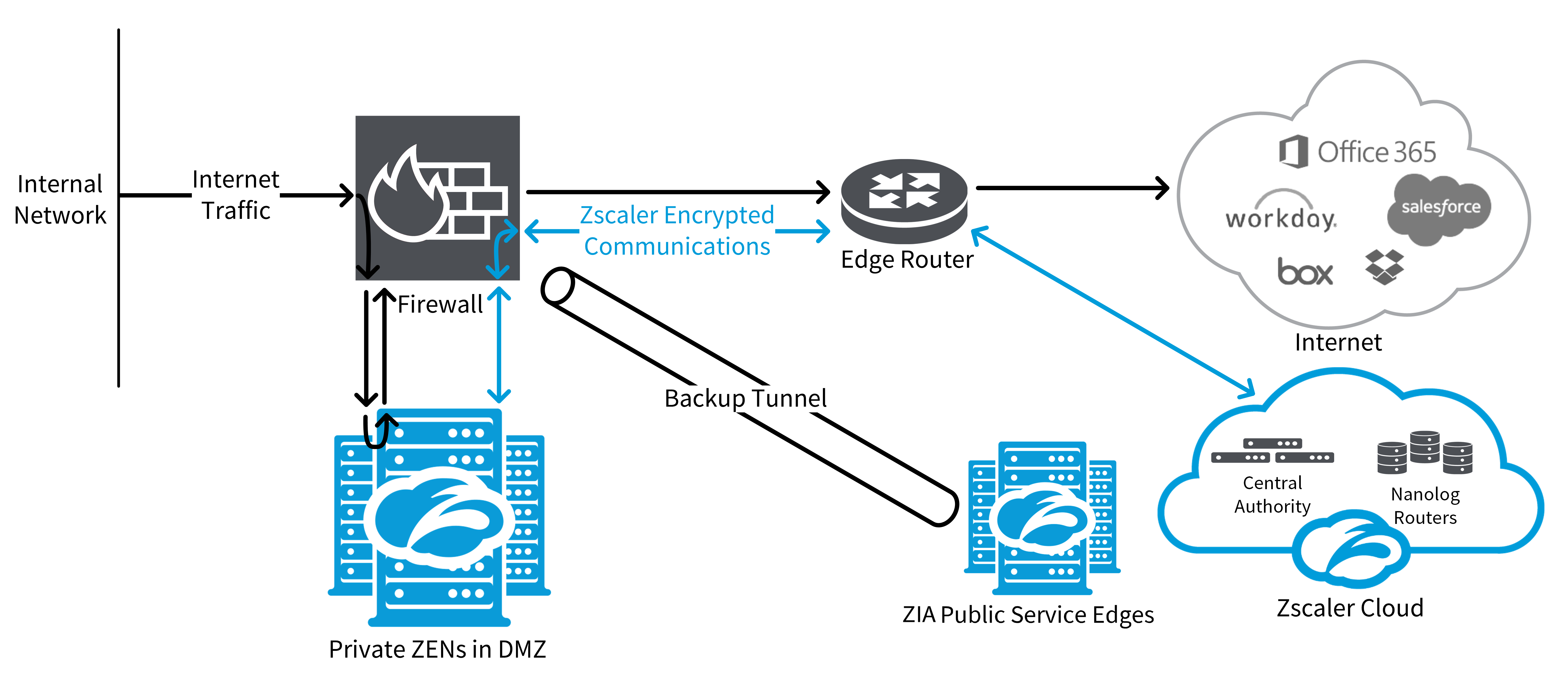 Deploying Private ZENs | Zscaler