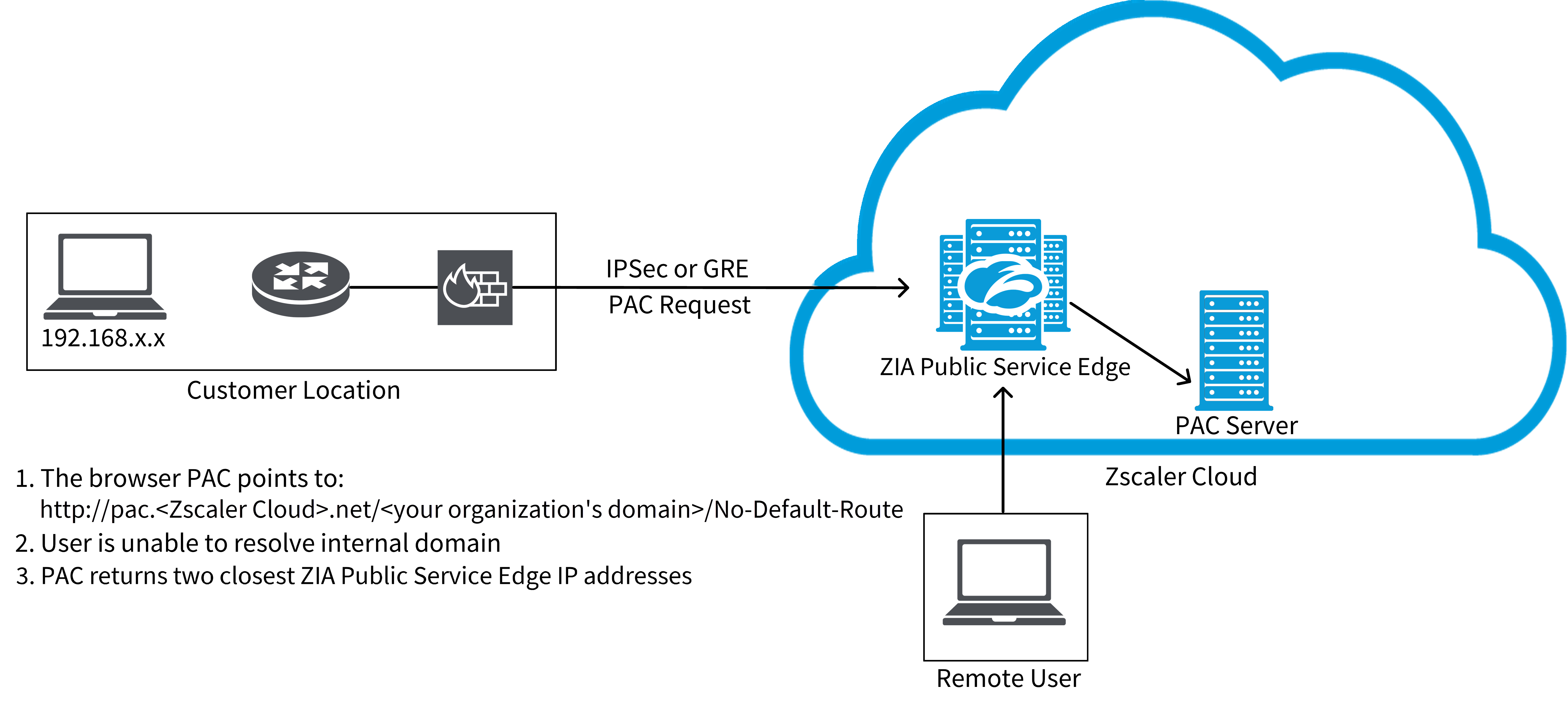 Diagram showing how to use Global ZENs in no default route environments as a remote user