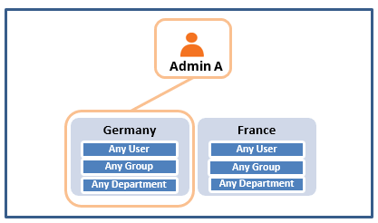 Graphic depicting admin with scope over Germany and France and choosing only to apply rules to Germany
