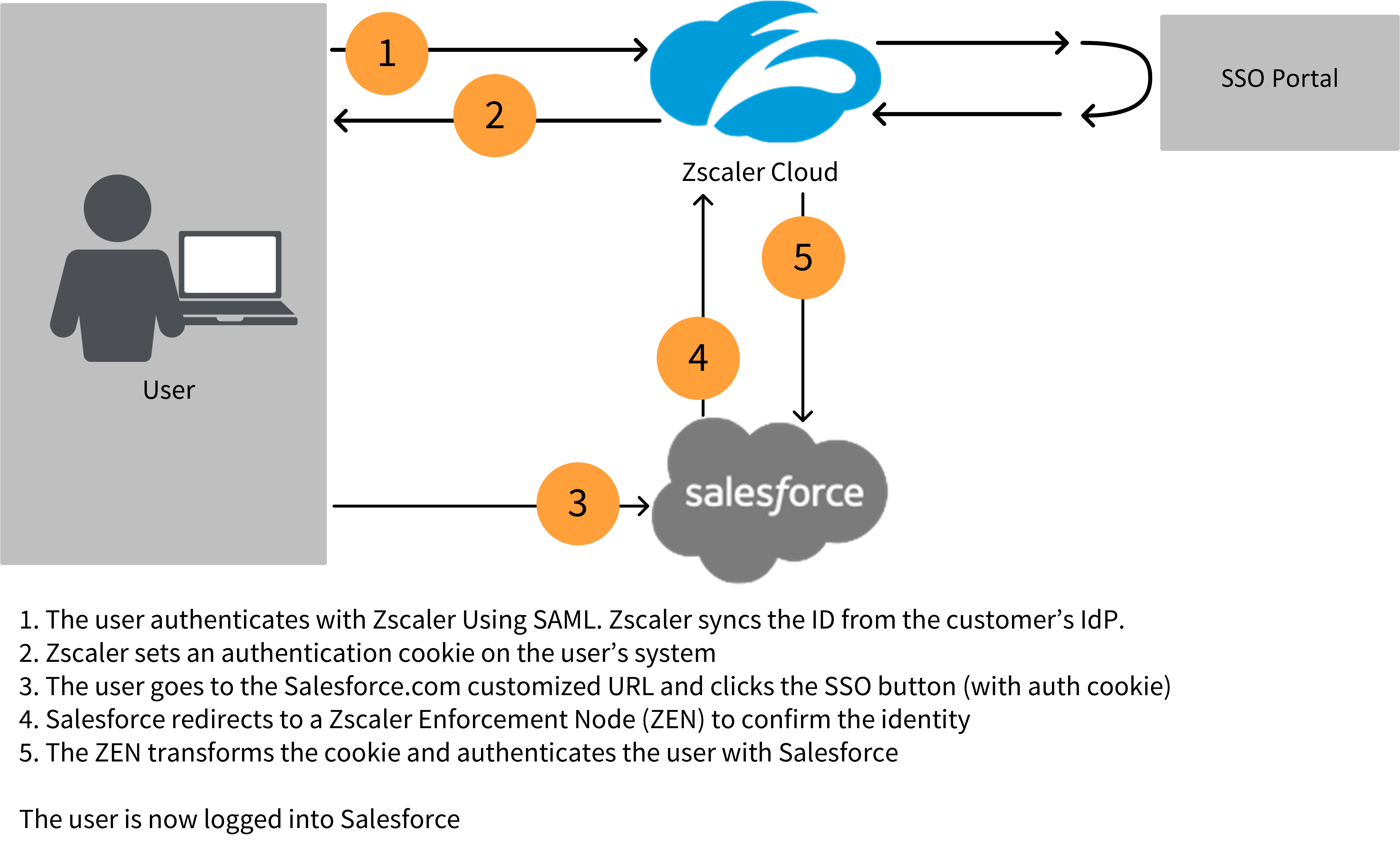 Configuring the Zscaler Identity Proxy for Cloud Apps | Zscaler