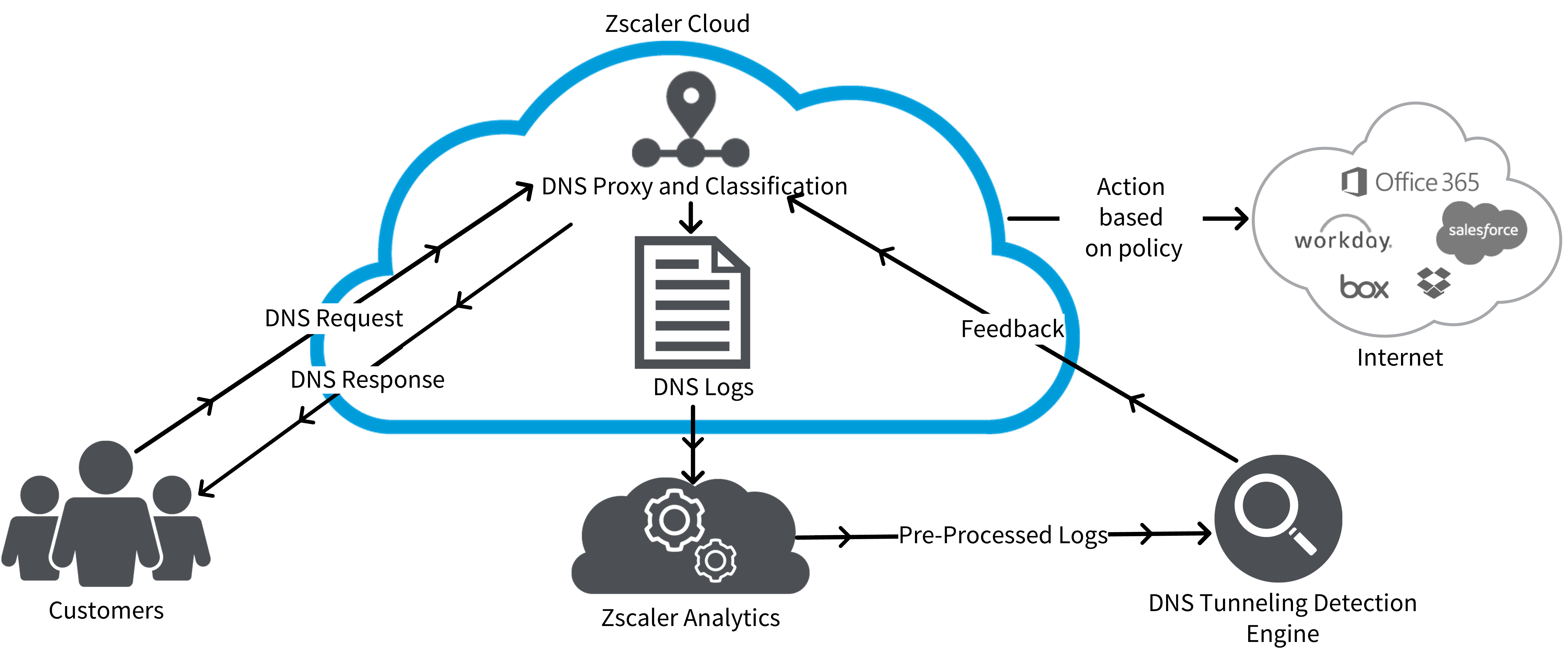 About DNS Tunnel Detection | Zscaler