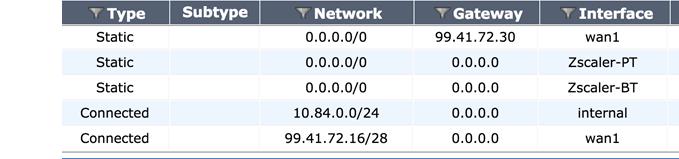 IPSec VPN Configuration Guide for FortiGate 60D Firewall