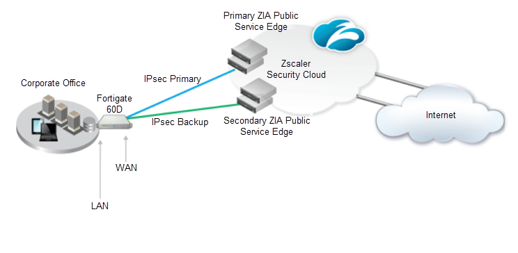 IPSec VPN Configuration Guide for FortiGate 60D Firewall | Zscaler