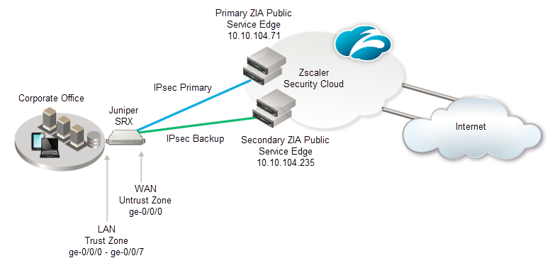 IPSec VPN Configuration Guide for Juniper SRX 220 | Zscaler
