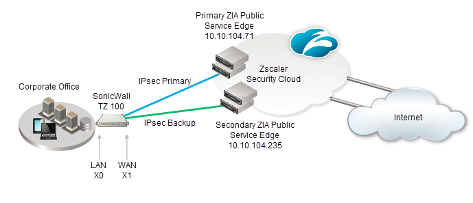 the primary and secondary ipsec tunnels from a sonicwall tz 100 firewall to two zscaler zens - Which Two Are Required To Create An Ipsec Vpn Connection