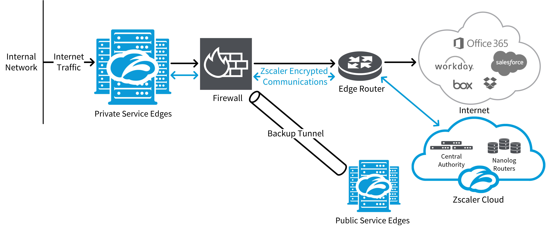 Deploying Service Edge | Zscaler